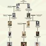 Как видите, современный король - потом английской королевы Виктории!