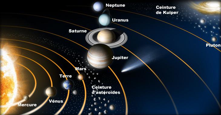 Me Voici, Tonton Marcel, Je Suis Un Nageur Professionnel - фраза, помогающая запомнить названия и последовательность планет
